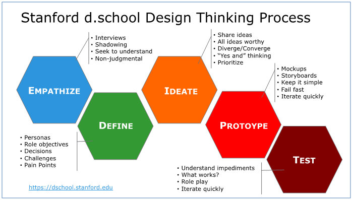 Design Thinking Standford d.school