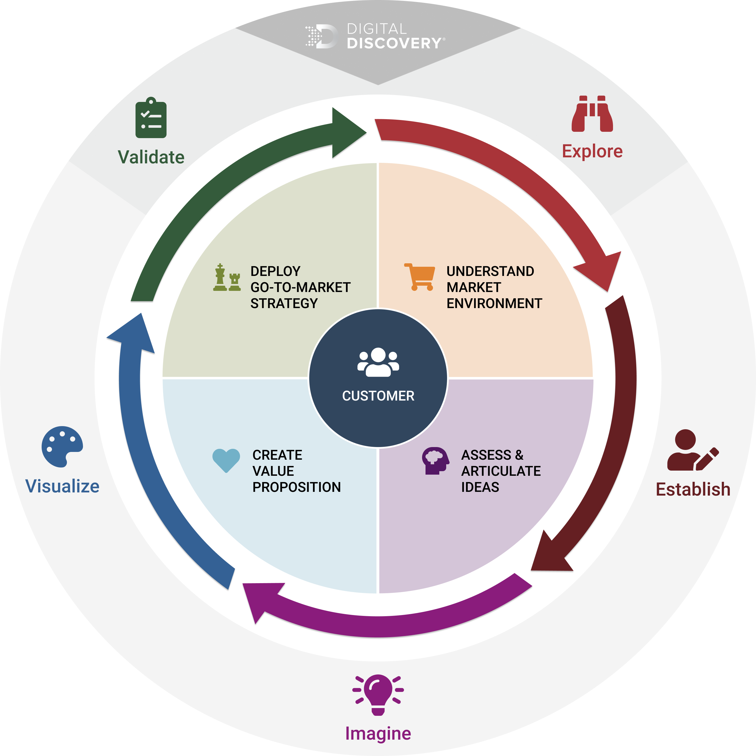 M&I Customer Centric Approach Revision2