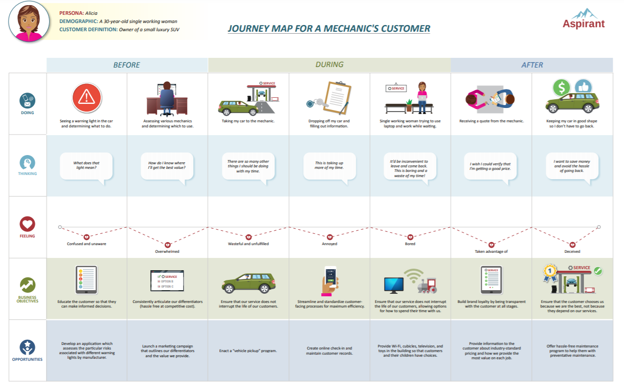 M&I Updated Journey Mapping Image
