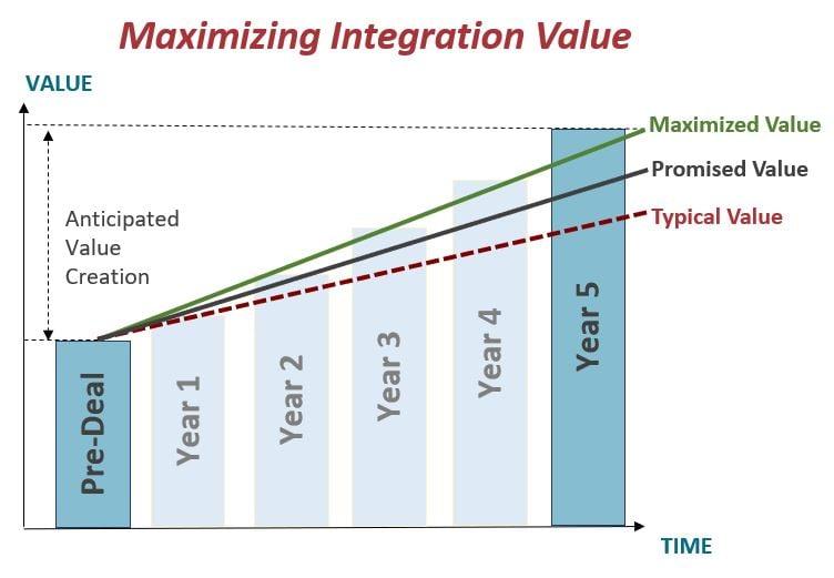 Maximizing Integration Value 2