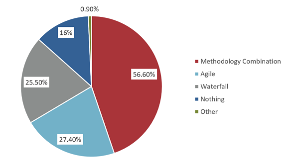 Project Methodology Usage Graphic