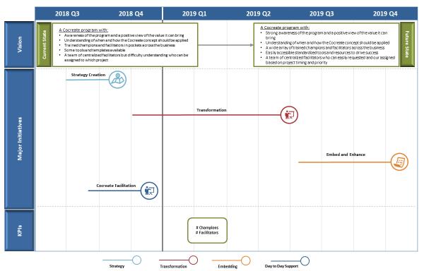 Website - Blog - Strategy - High Level Timeline-331815-edited