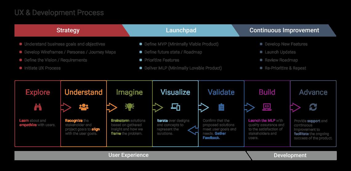 App Dev & Integration Graphic