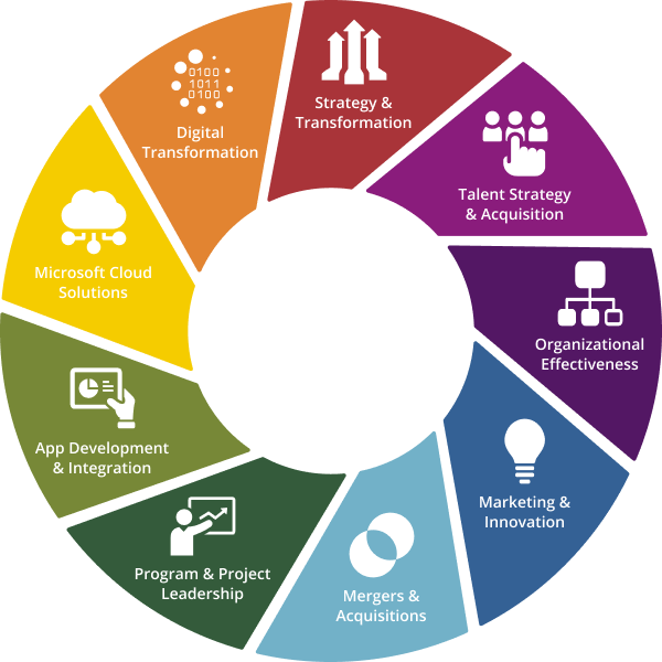 Aspirant's Integrated Consulting Services