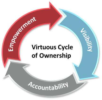 Virtuous Cycle of Ownership